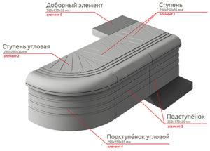 Комплект форм ступени (5 шт.) для изготовления лестничного пространства